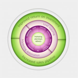 SDH Marketing Services Wheel-1